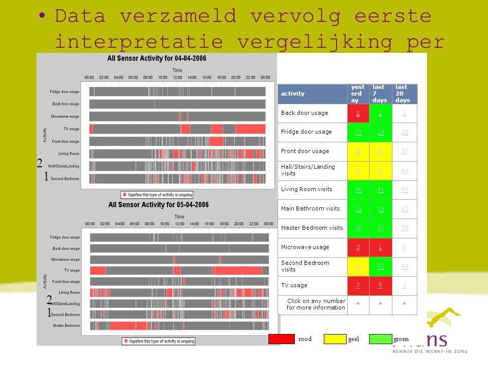 Data verzameld vervolg eerste interpretatie vergelijking per dag