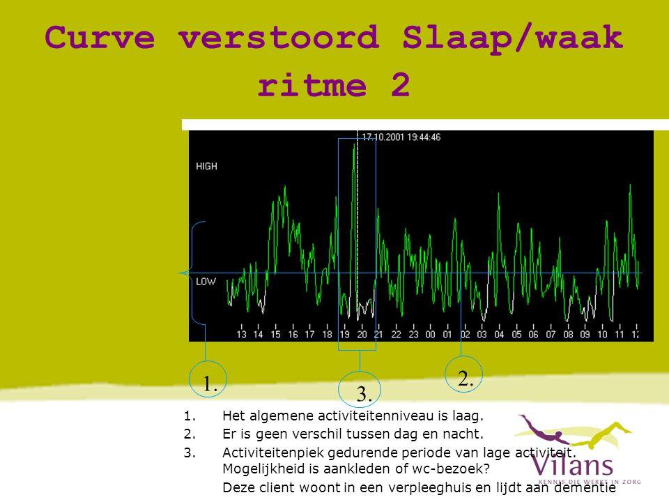 Curve verstoord Slaap/waak ritme 2