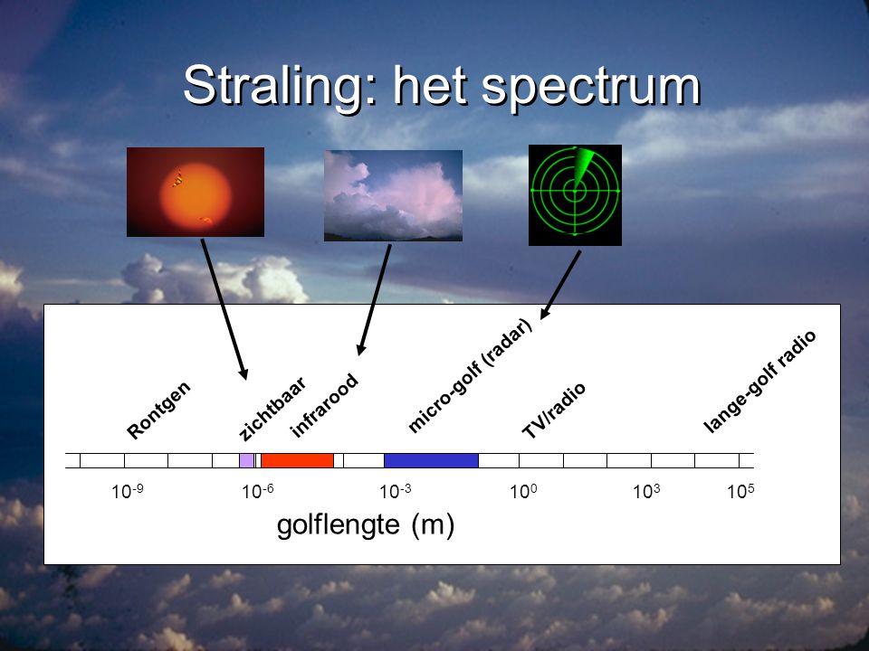 Straling: het spectrum