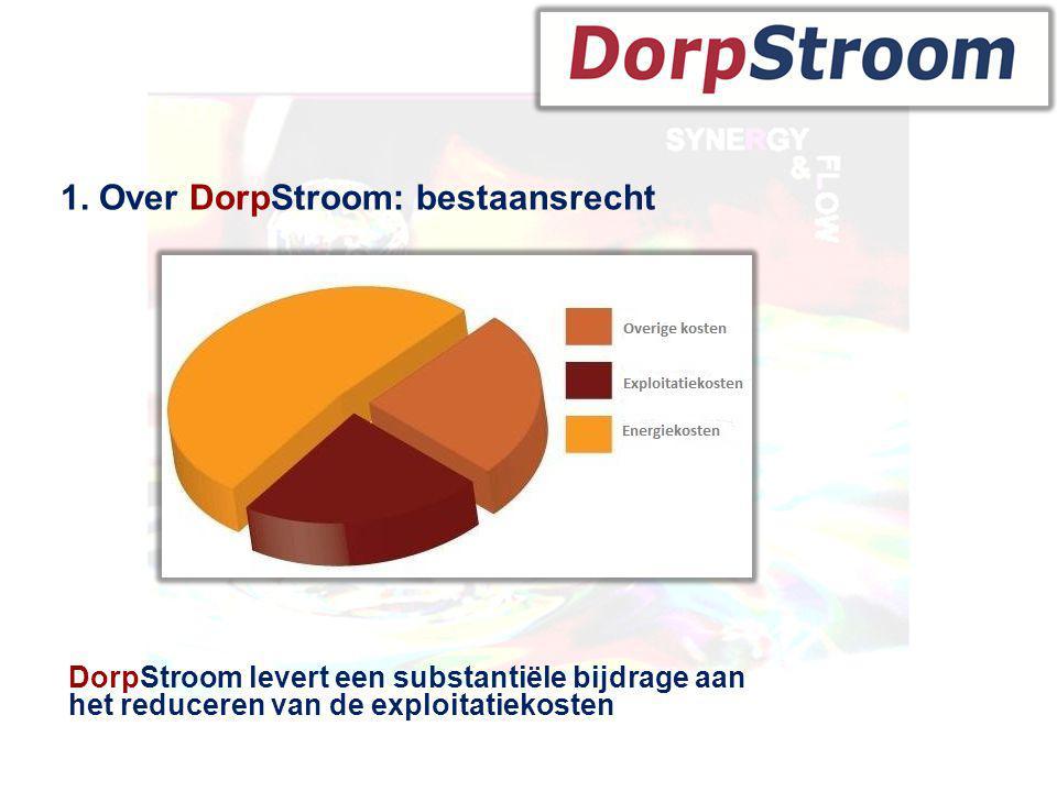 Historie 1. Over DorpStroom: bestaansrecht