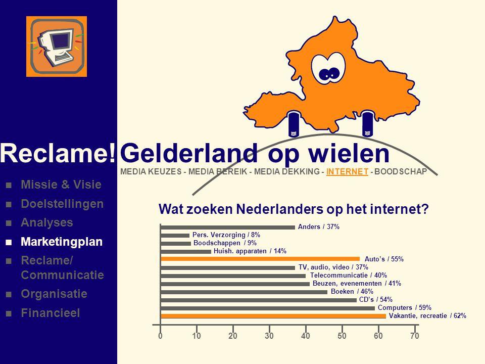Reclame! Gelderland op wielen Wat zoeken Nederlanders op het internet