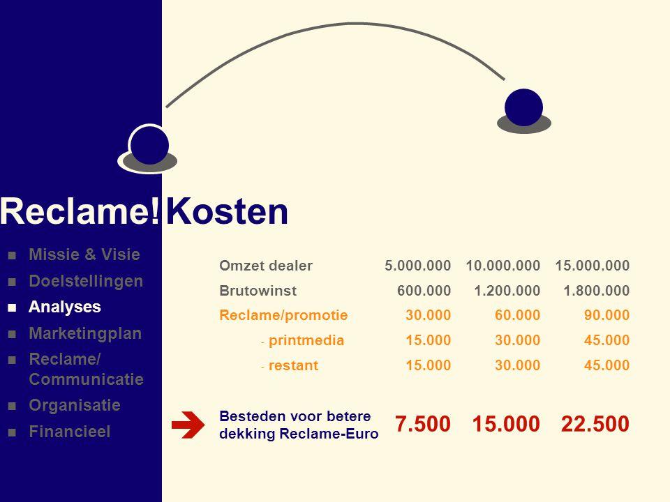 Reclame! Kosten  7.500 15.000 22.500 Missie & Visie Doelstellingen