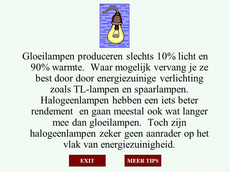 Gloeilampen produceren slechts 10% licht en 90% warmte