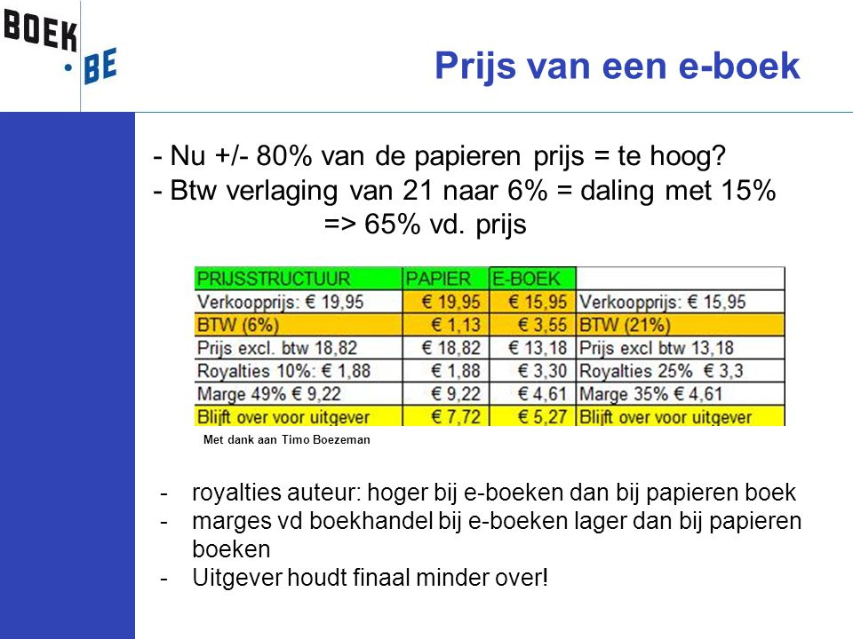 Prijs van een e-boek - Nu +/- 80% van de papieren prijs = te hoog - Btw verlaging van 21 naar 6% = daling met 15% => 65% vd. prijs.