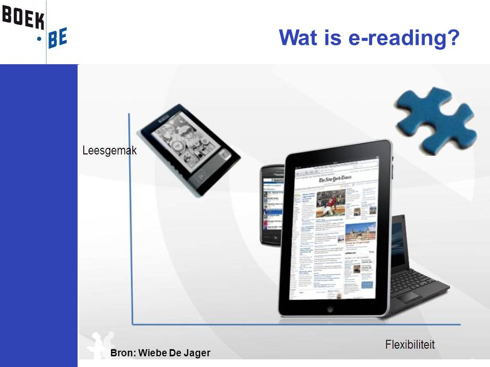 Wat is e-reading Bron: Wiebe De Jager