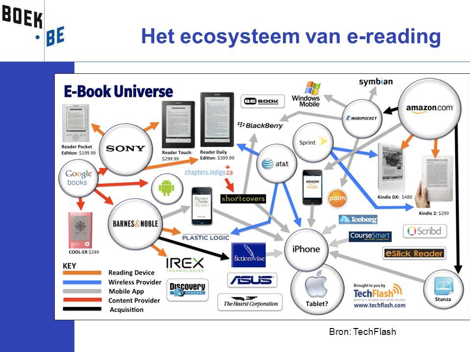 Het ecosysteem van e-reading