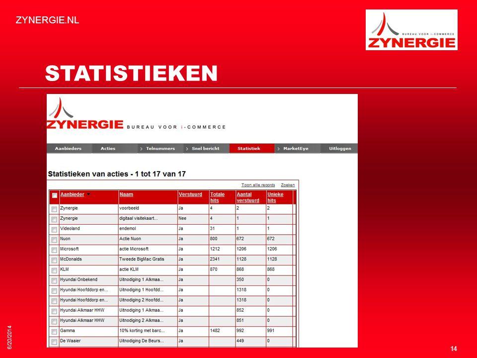 ZYNERGIE.NL STATISTIEKEN 4/2/2017