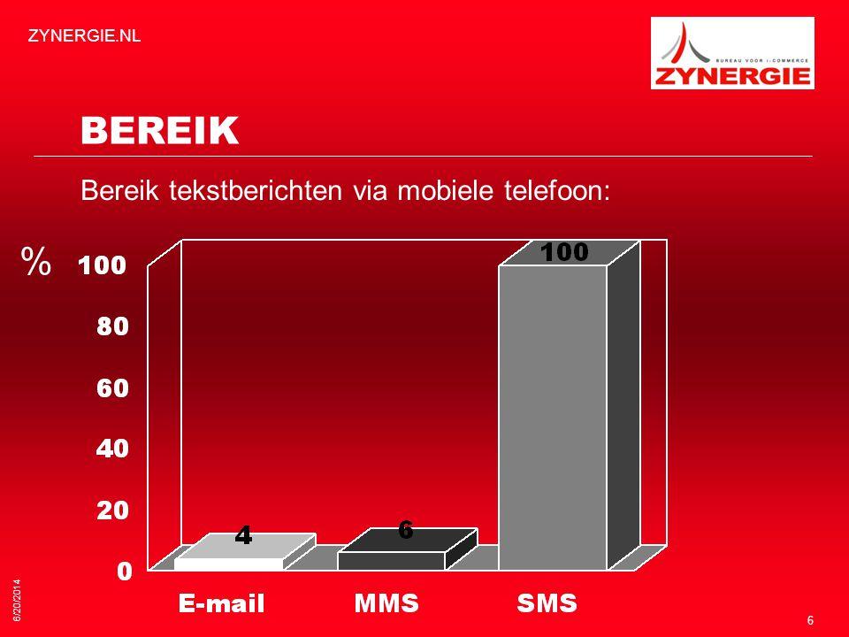BEREIK % Bereik tekstberichten via mobiele telefoon: ZYNERGIE.NL