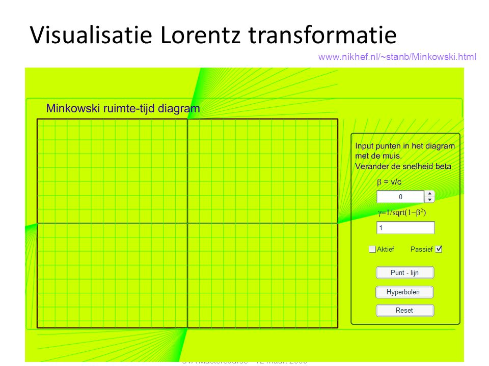 Visualisatie Lorentz transformatie