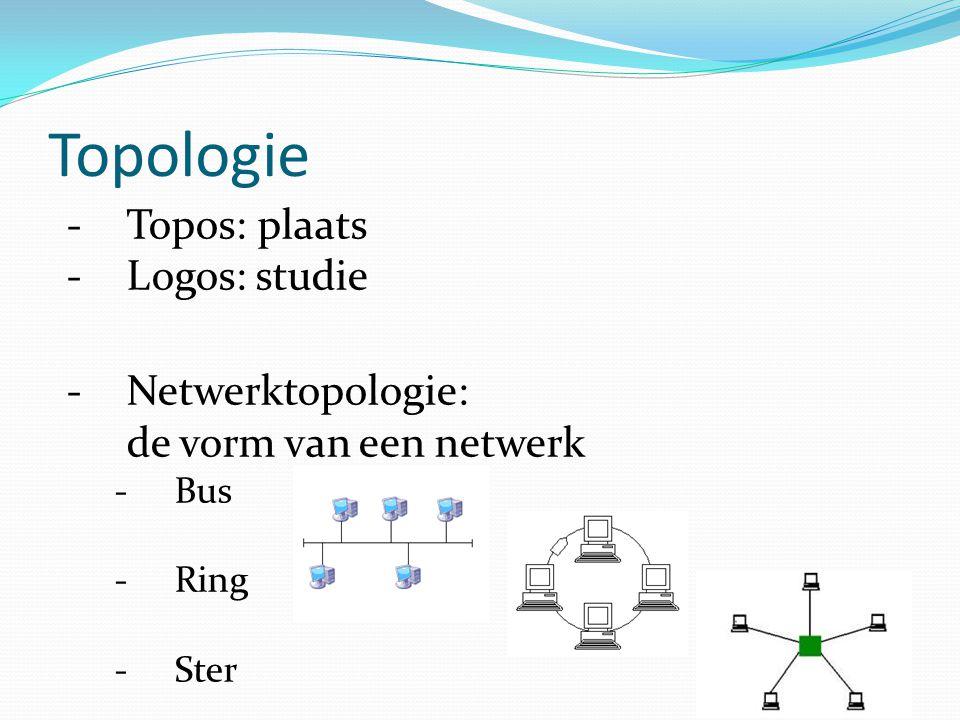 Topologie Topos: plaats Logos: studie