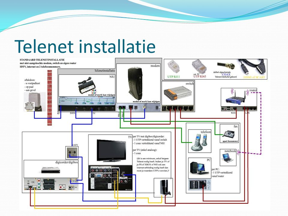 Telenet installatie