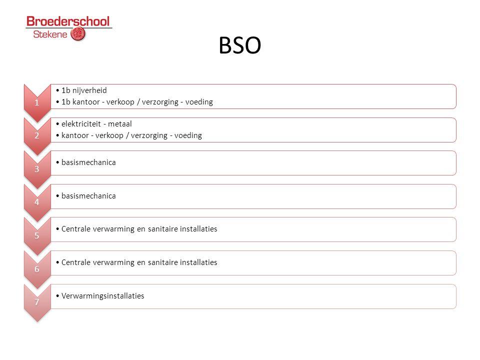 BSO 1 1b nijverheid 1b kantoor - verkoop / verzorging - voeding 2
