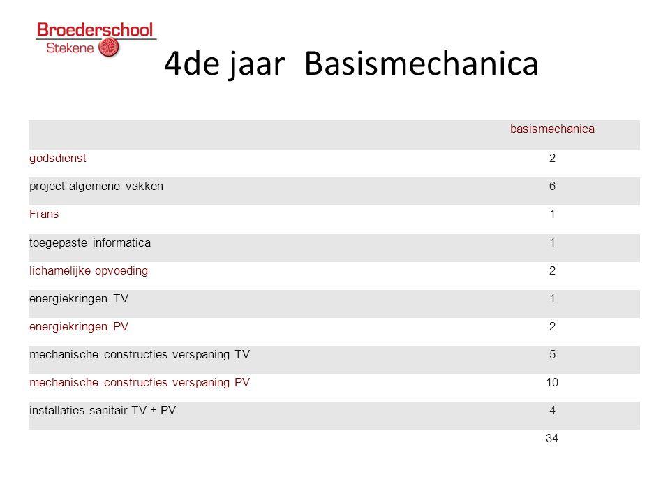 4de jaar Basismechanica