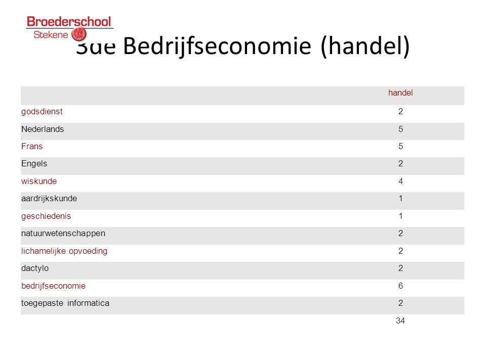 3de Bedrijfseconomie (handel)