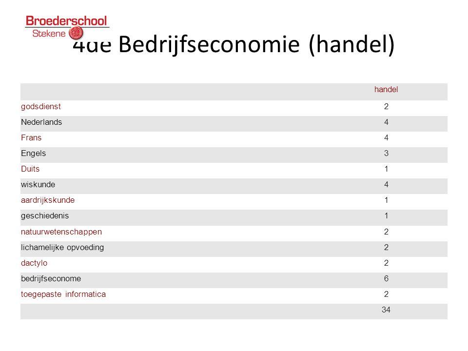 4de Bedrijfseconomie (handel)