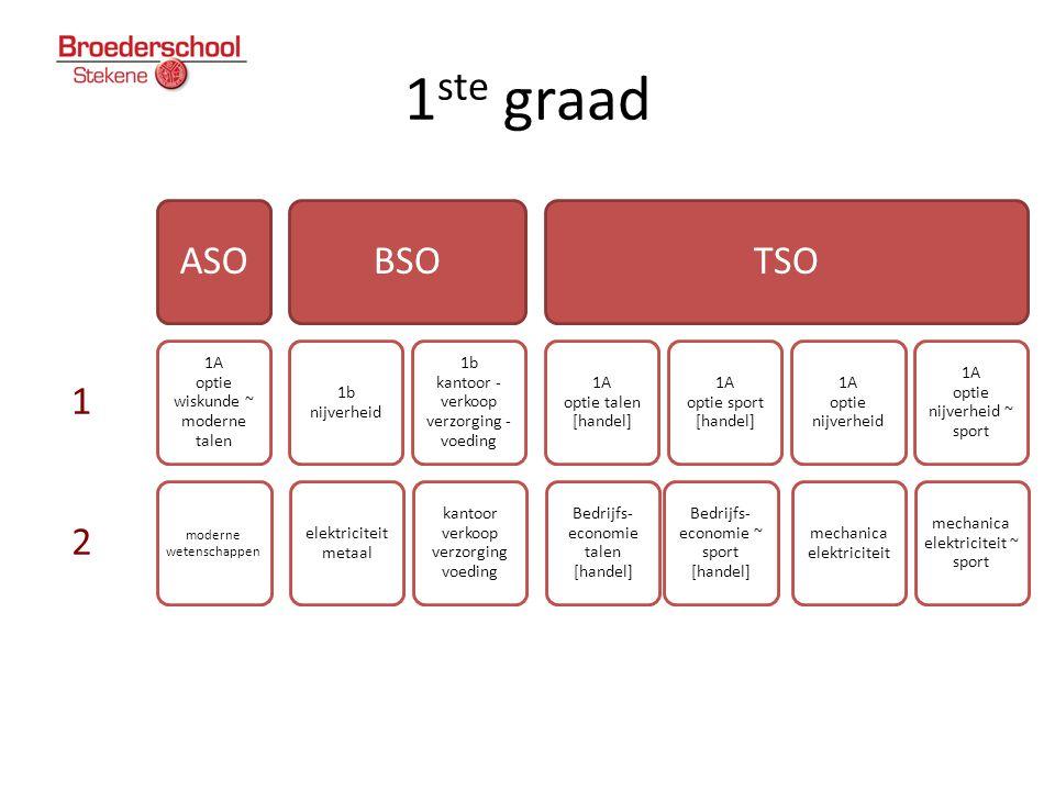 1ste graad 1 2 ASO BSO TSO 1A optie wiskunde ~ moderne talen