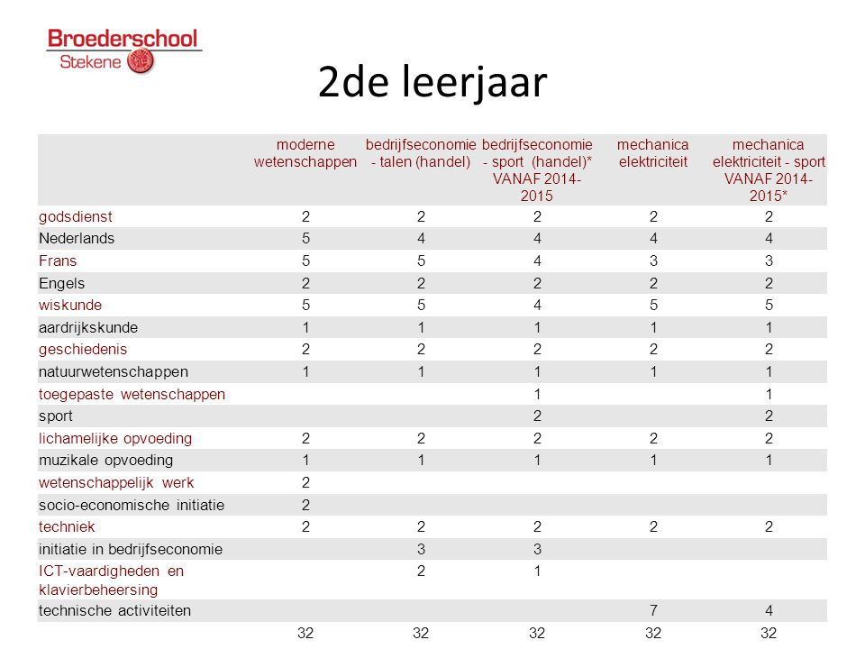 2de leerjaar godsdienst 2 Nederlands 5 4 Frans 3 Engels wiskunde