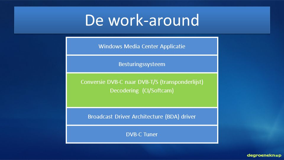 De work-around Windows Media Center Applicatie Besturingssysteem