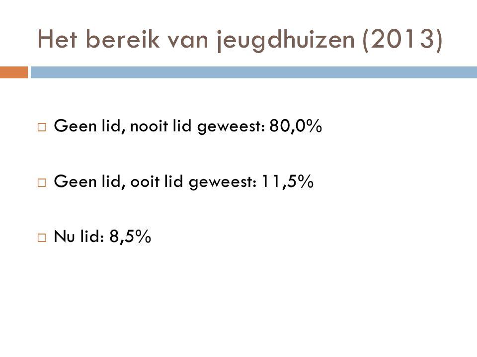 Het bereik van jeugdhuizen (2013)