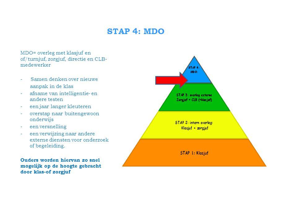 STAP 4: MDO MDO= overleg met klasjuf en of/turnjuf, zorgjuf, directie en CLB- medewerker. Samen denken over nieuwe.