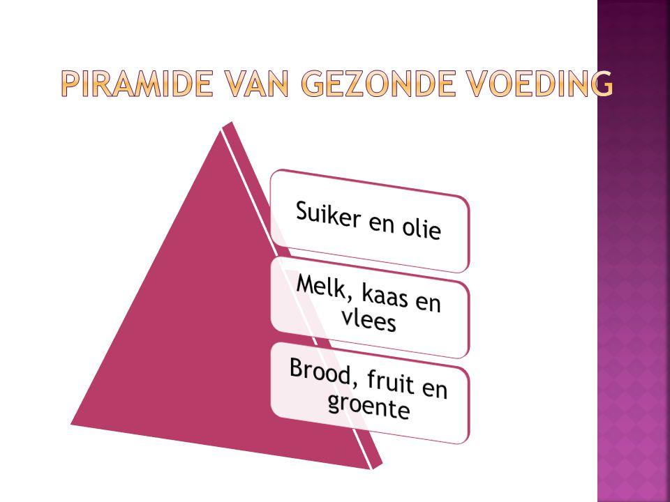 Piramide van gezonde voeding