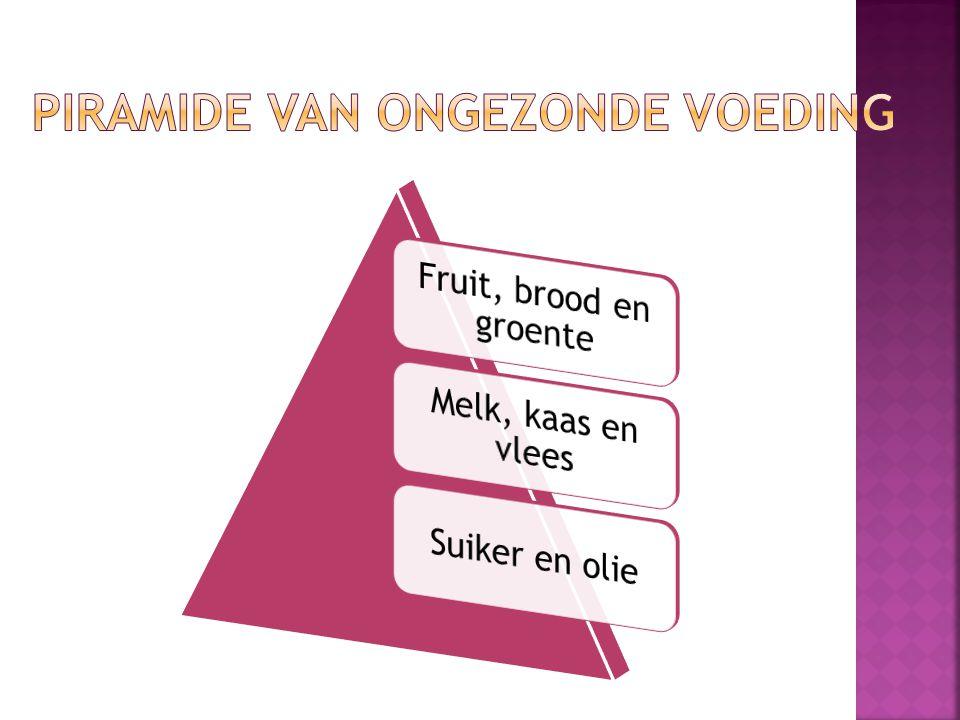 Piramide van ongezonde voeding