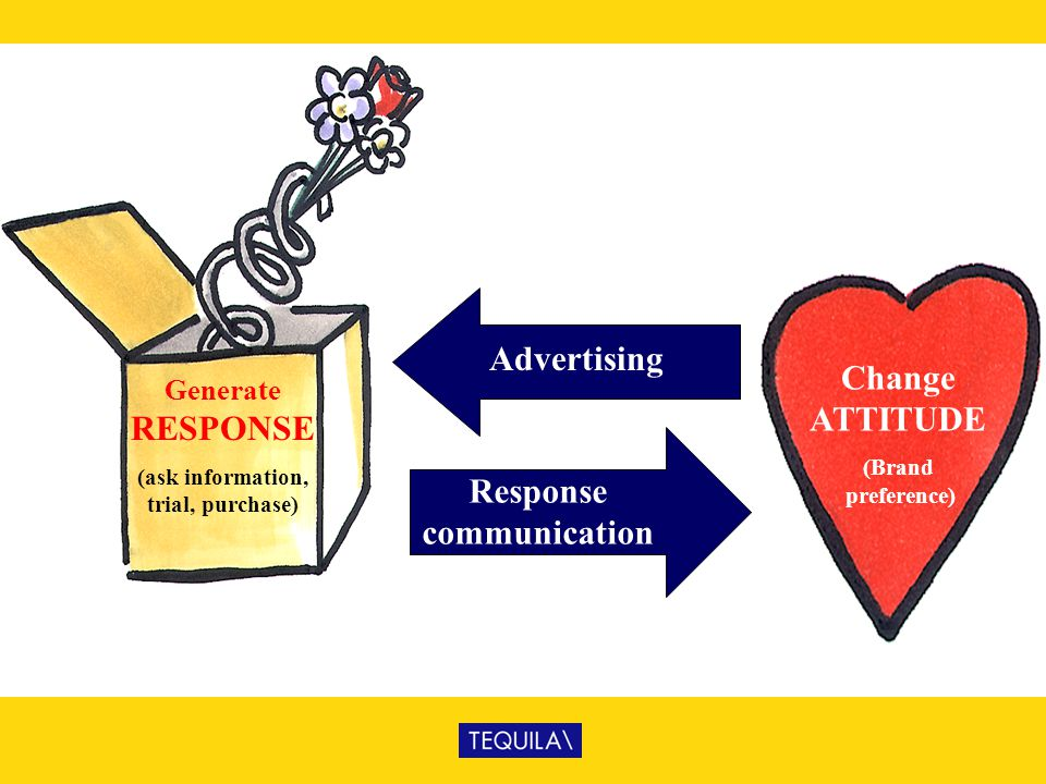 (ask information, trial, purchase) Response communication