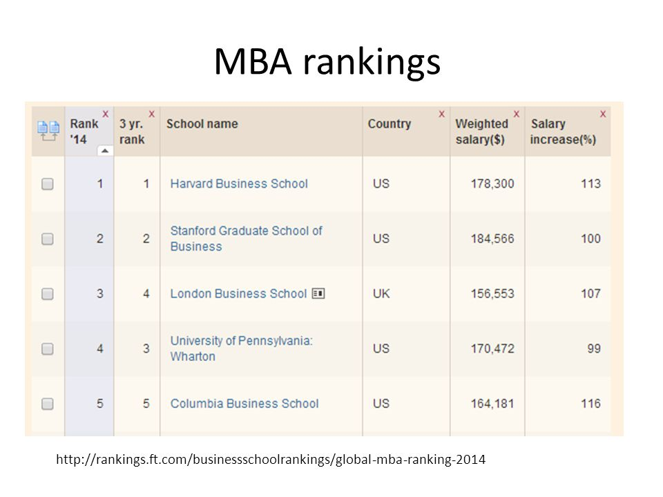 MBA rankings http://rankings.ft.com/businessschoolrankings/global-mba-ranking-2014