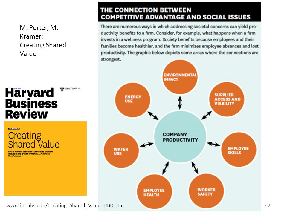 M. Porter, M. Kramer: Creating Shared Value
