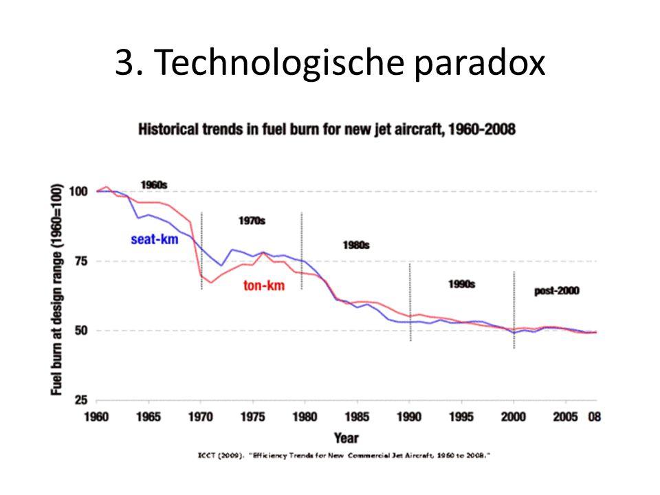 3. Technologische paradox