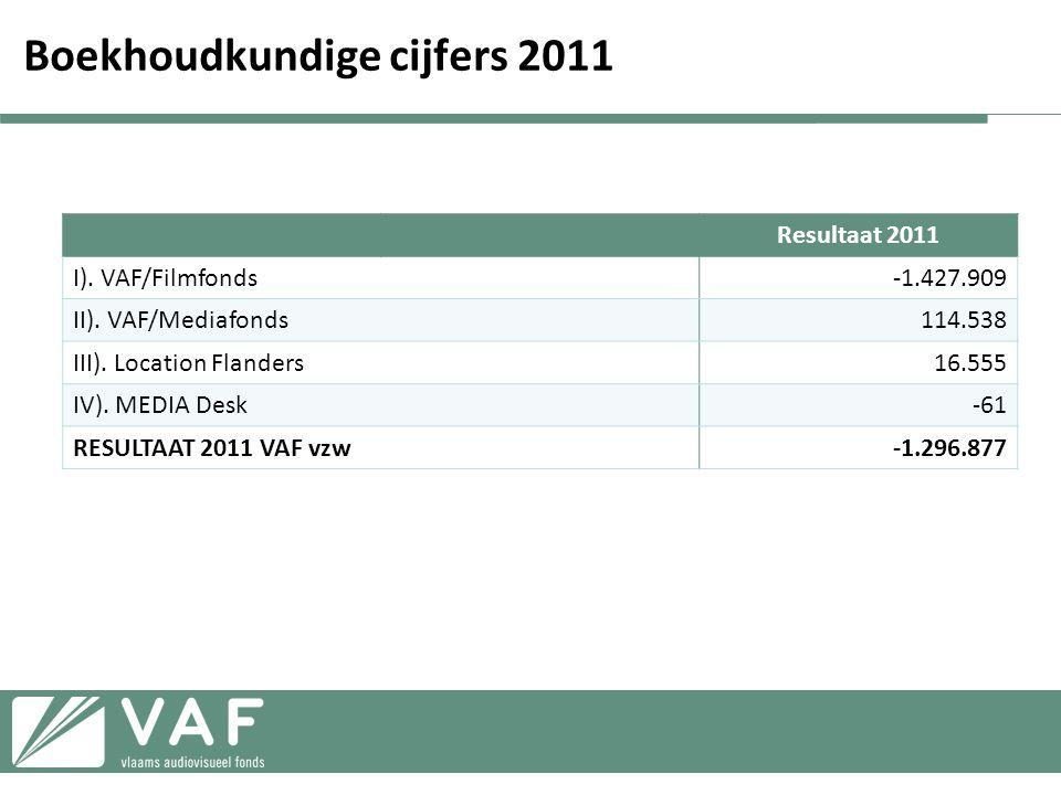 Boekhoudkundige cijfers 2011