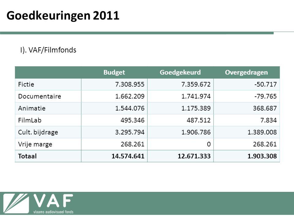 Goedkeuringen 2011 I). VAF/Filmfonds Budget Goedgekeurd Overgedragen