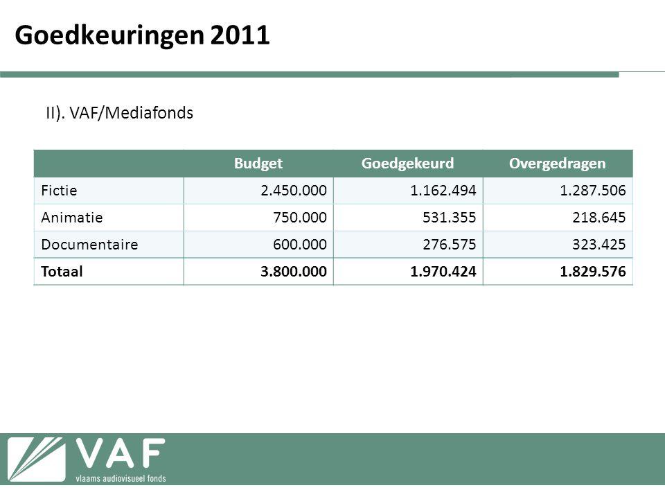 Goedkeuringen 2011 II). VAF/Mediafonds Budget Goedgekeurd Overgedragen