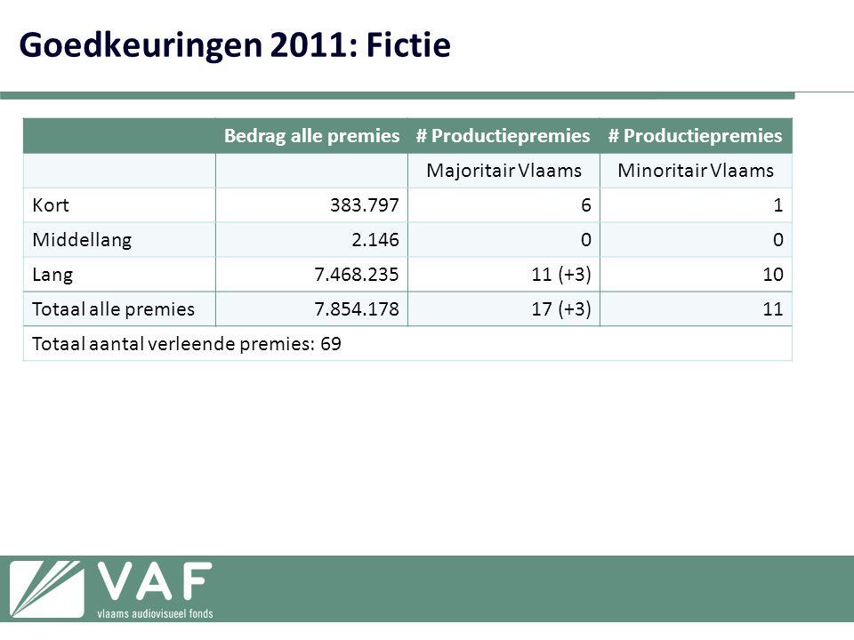 Goedkeuringen 2011: Fictie
