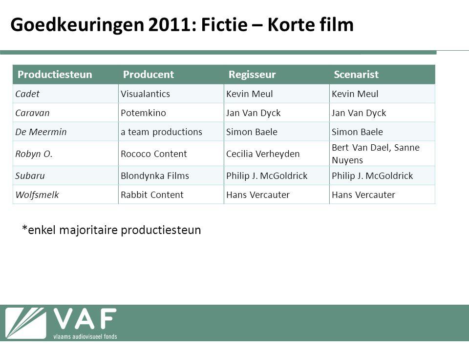 Goedkeuringen 2011: Fictie – Korte film