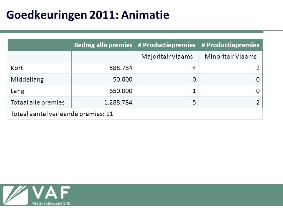 Goedkeuringen 2011: Animatie