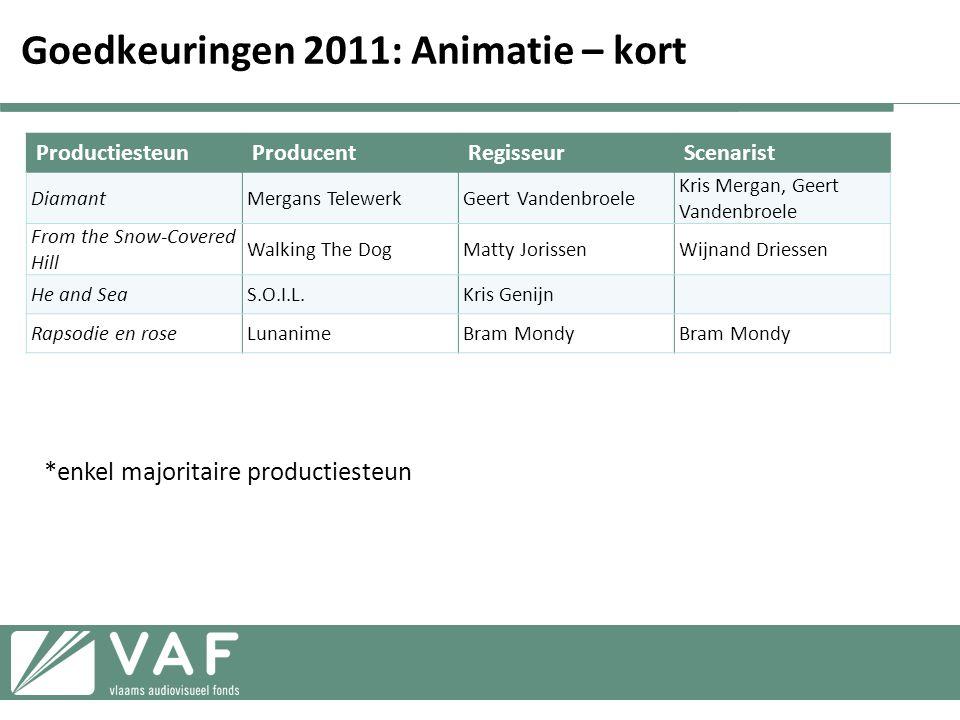 Goedkeuringen 2011: Animatie – kort