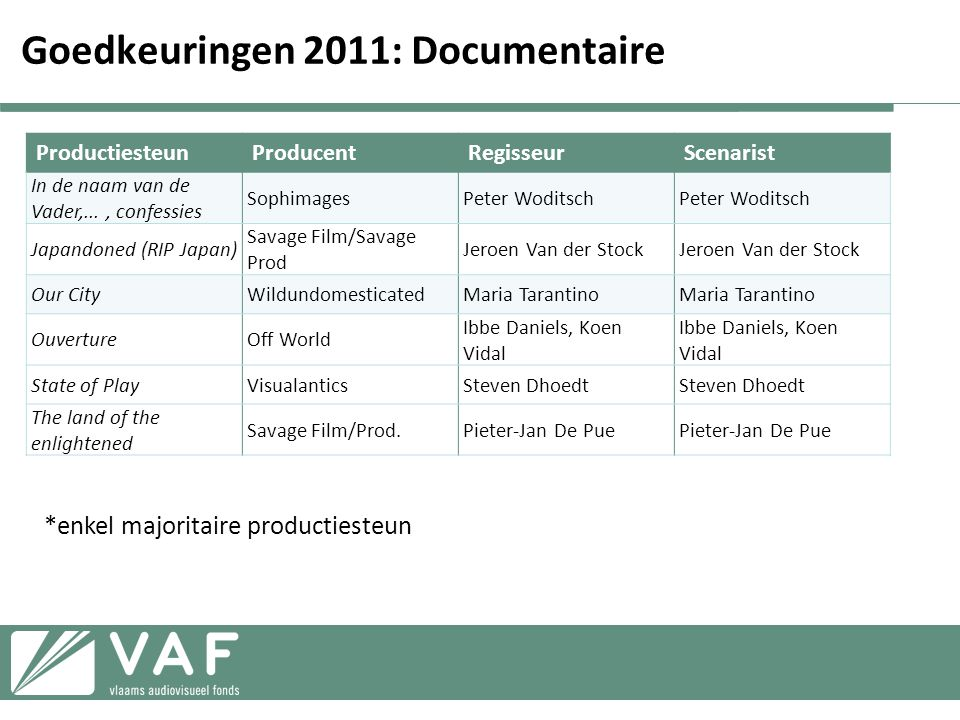 Goedkeuringen 2011: Documentaire