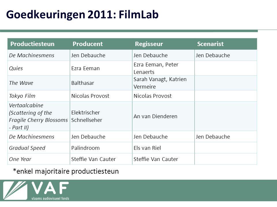 Goedkeuringen 2011: FilmLab