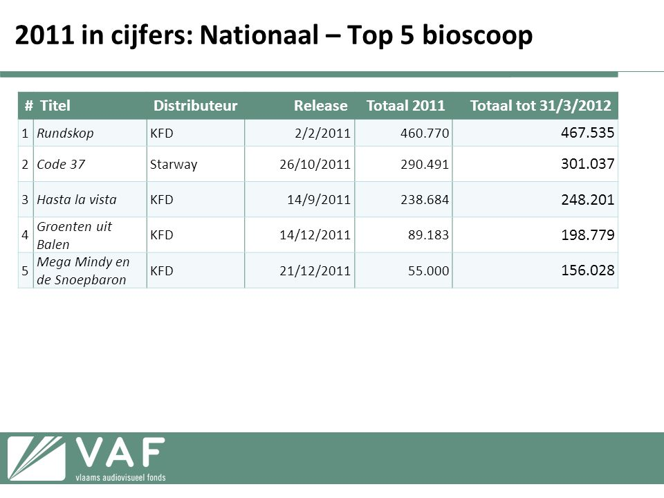 2011 in cijfers: Nationaal – Top 5 bioscoop
