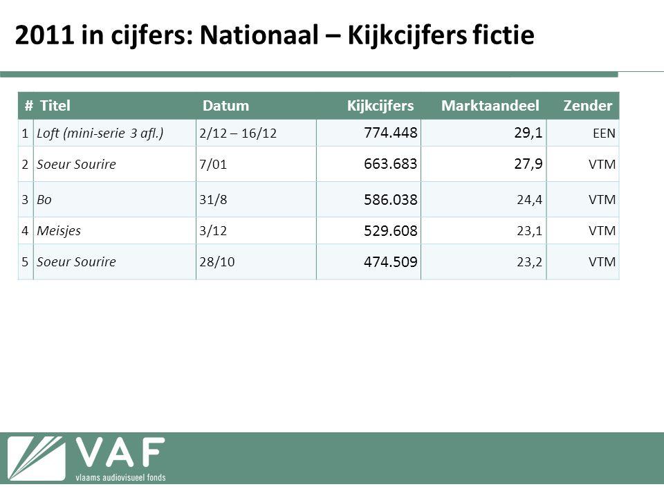 2011 in cijfers: Nationaal – Kijkcijfers fictie