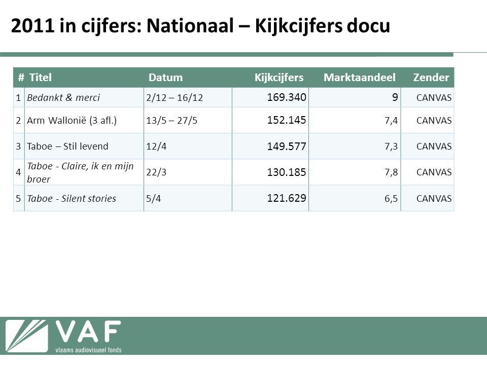 2011 in cijfers: Nationaal – Kijkcijfers docu