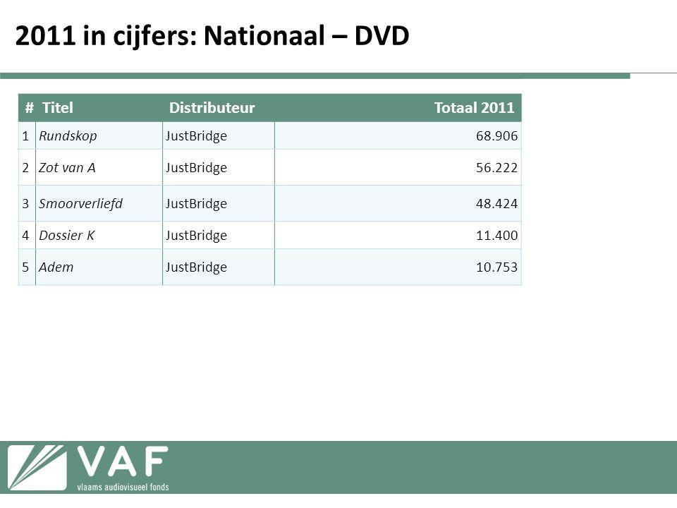 2011 in cijfers: Nationaal – DVD