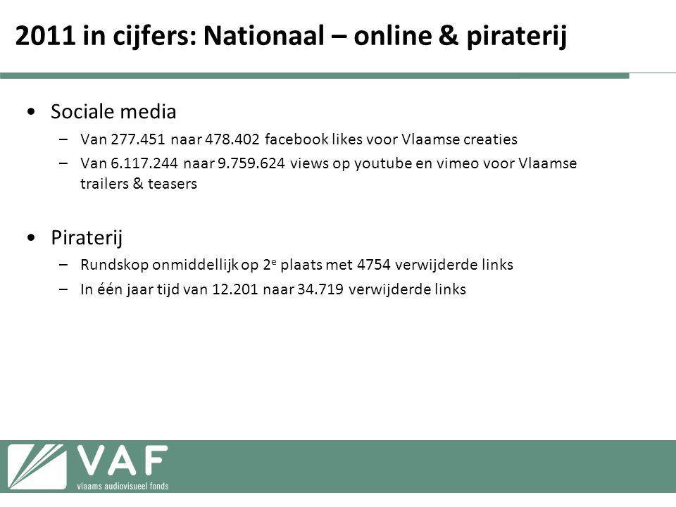 2011 in cijfers: Nationaal – online & piraterij