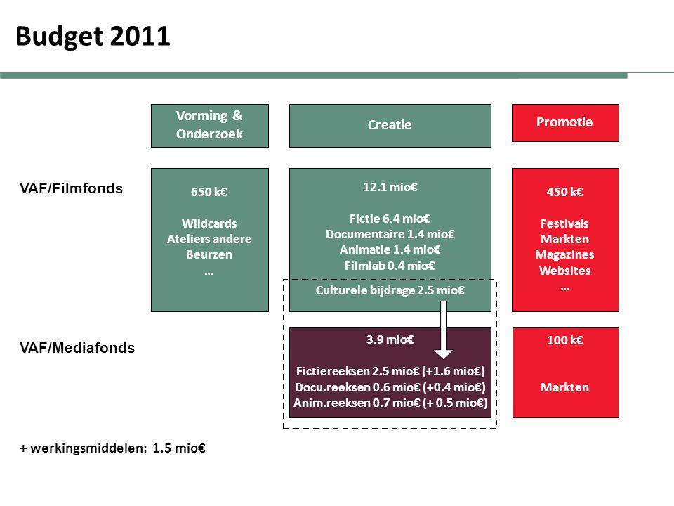 Budget 2011 Vorming & Creatie Promotie Onderzoek VAF/Filmfonds