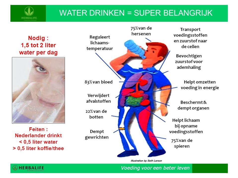 Nederlander drinkt < 0,5 liter water > 0,5 liter koffie/thee