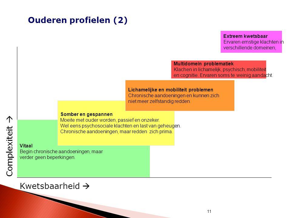 Ouderen profielen (2) Complexiteit  Kwetsbaarheid  Extreem kwetsbaar