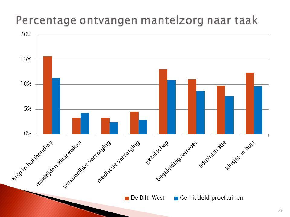 Percentage ontvangen mantelzorg naar taak