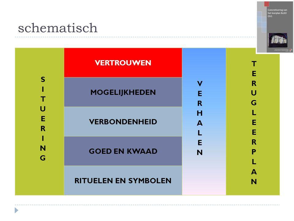 schematisch SITUERING VERTROUWEN VERHALEN TERUGLEERPLAN MOGELIJKHEDEN