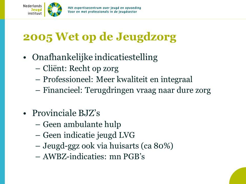 2005 Wet op de Jeugdzorg Onafhankelijke indicatiestelling